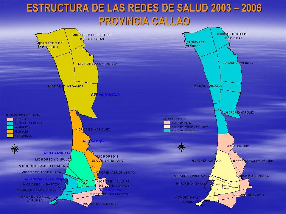ESTRUCTURA DE LAS REDES DE SALUD 2003 – 2006 PROVINCIA CALLAO