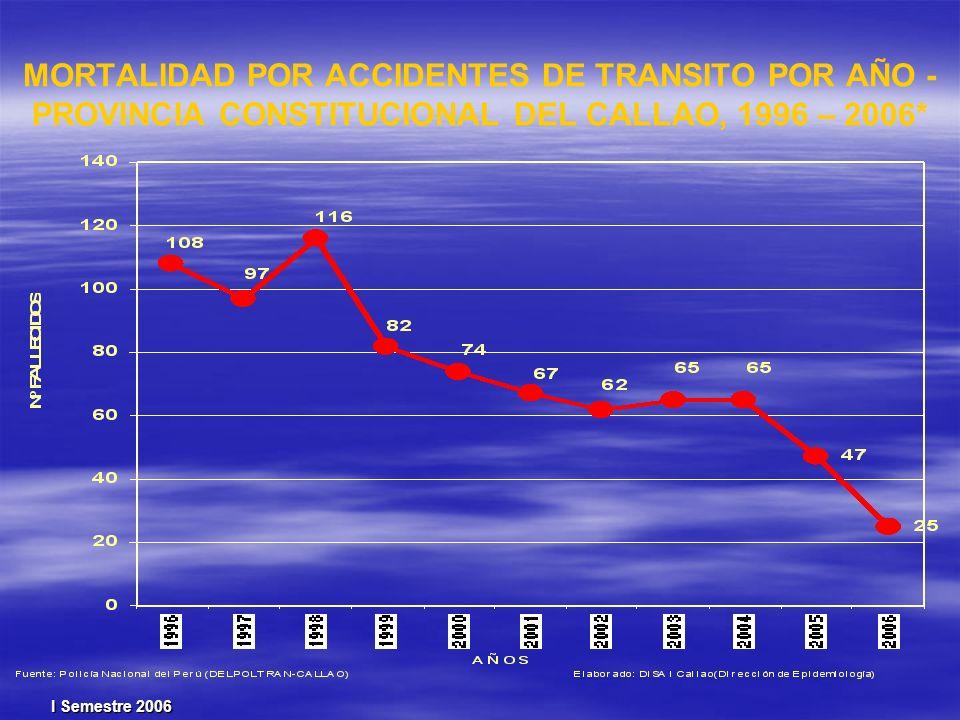 MORTALIDAD POR ACCIDENTES DE TRANSITO POR AÑO -PROVINCIA CONSTITUCIONAL DEL CALLAO, 1996 – 2006*