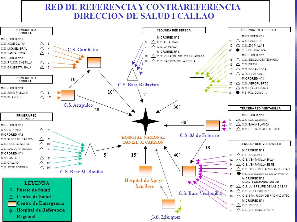 I RED DE REFERENCIA Y CONTRAREFERENCIA DIRECCION DE SALUD I CALLAO