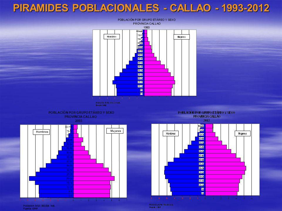 PIRAMIDES POBLACIONALES - CALLAO - 1993-2012