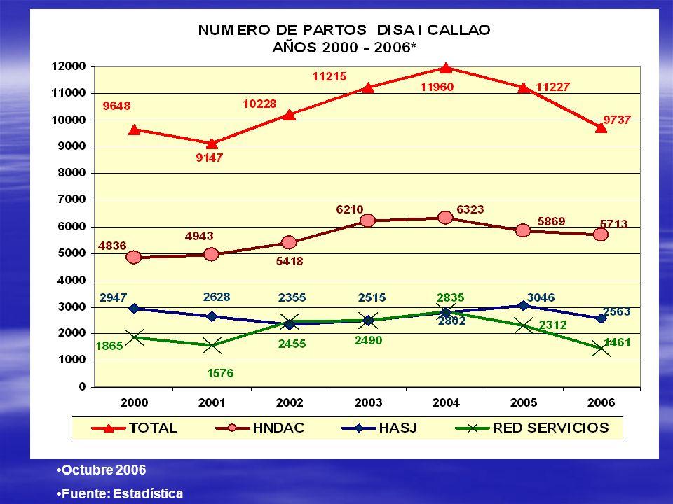Octubre 2006 Fuente: Estadística