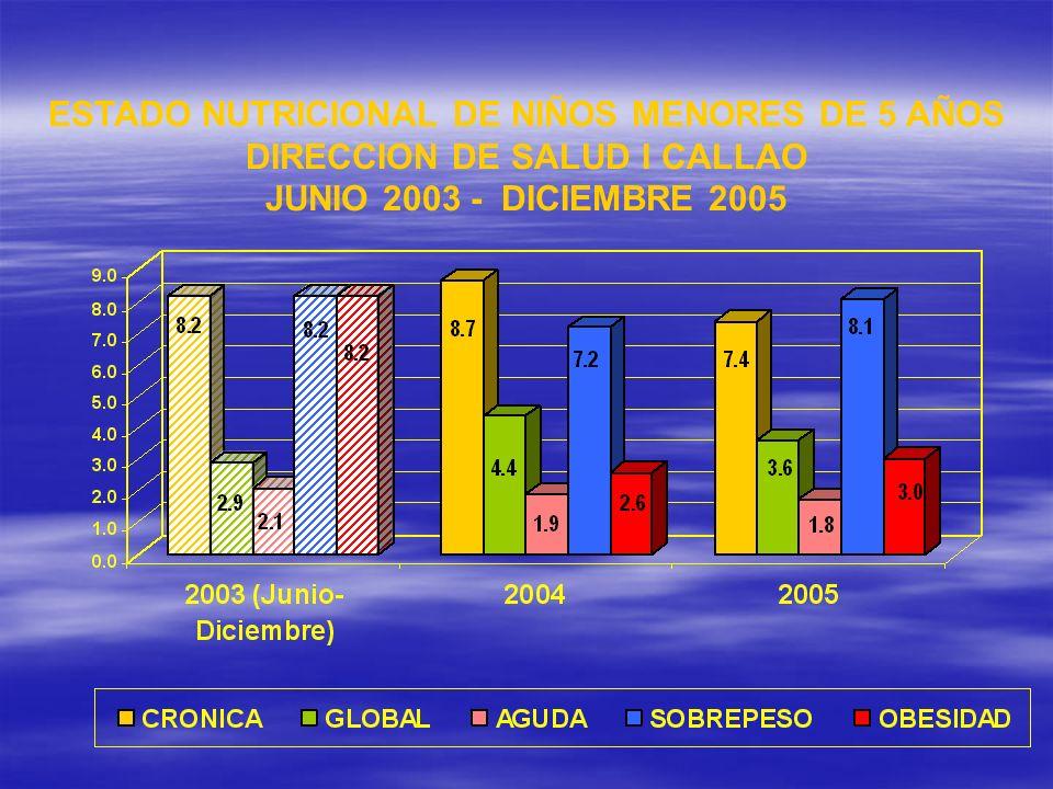 ESTADO NUTRICIONAL DE NIÑOS MENORES DE 5 AÑOS DIRECCION DE SALUD I CALLAO JUNIO 2003 - DICIEMBRE 2005