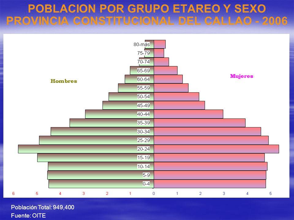 POBLACION POR GRUPO ETAREO Y SEXO PROVINCIA CONSTITUCIONAL DEL CALLAO - 2006