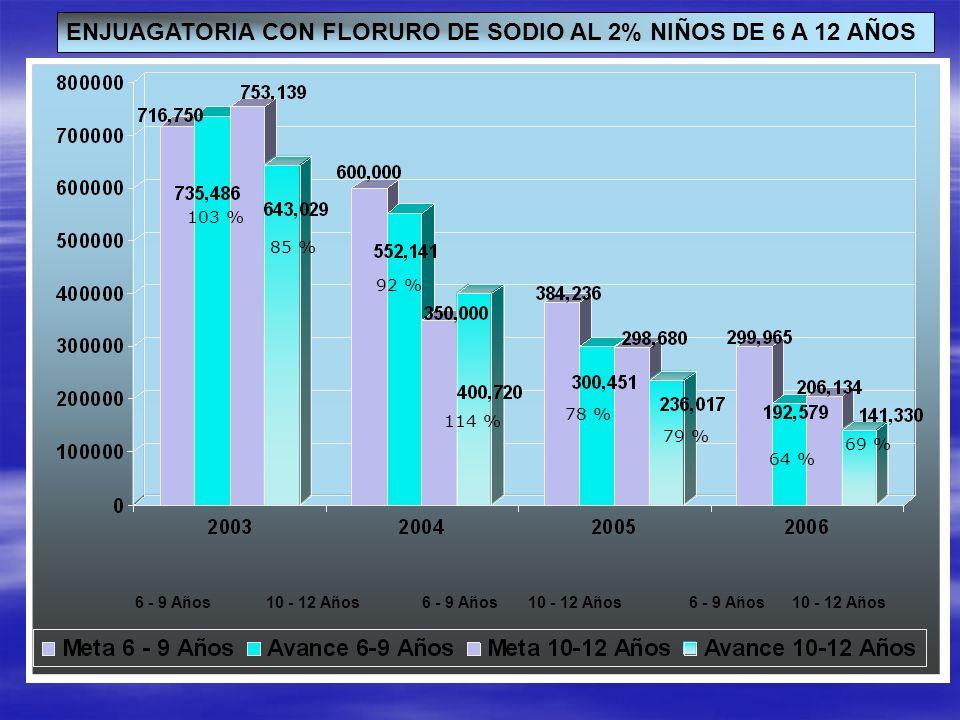 ENJUAGATORIA CON FLORURO DE SODIO AL 2% NIÑOS DE 6 A 12 AÑOS