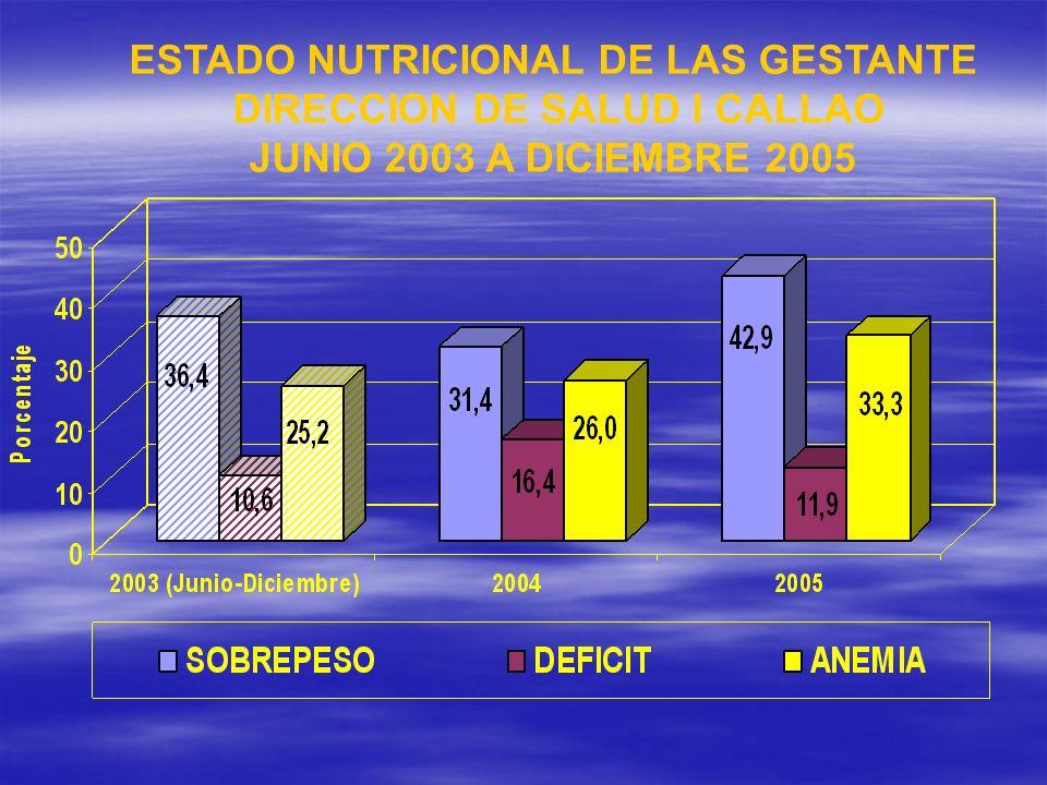 ESTADO NUTRICIONAL DE LAS GESTANTE DIRECCION DE SALUD I CALLAO JUNIO 2003 A DICIEMBRE 2005