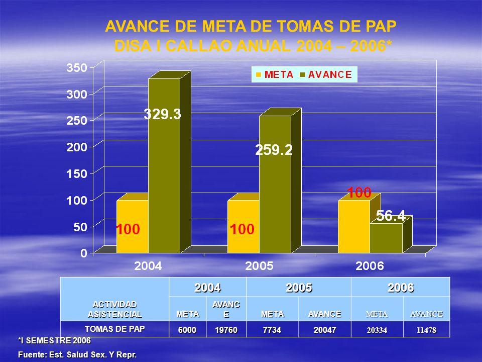 AVANCE DE META DE TOMAS DE PAP ACTIVIDAD ASISTENCIAL