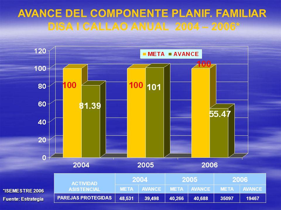 AVANCE DEL COMPONENTE PLANIF. FAMILIAR ACTIVIDAD ASISTENCIAL