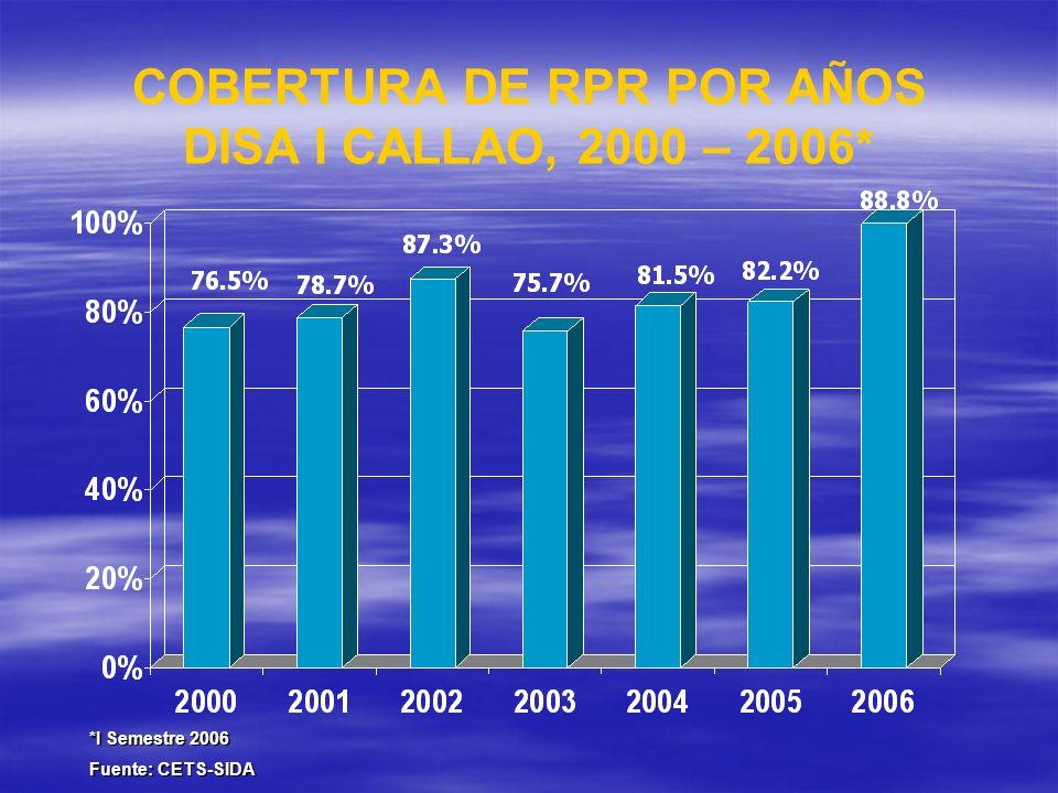 COBERTURA DE RPR POR AÑOS DISA I CALLAO, 2000 – 2006*