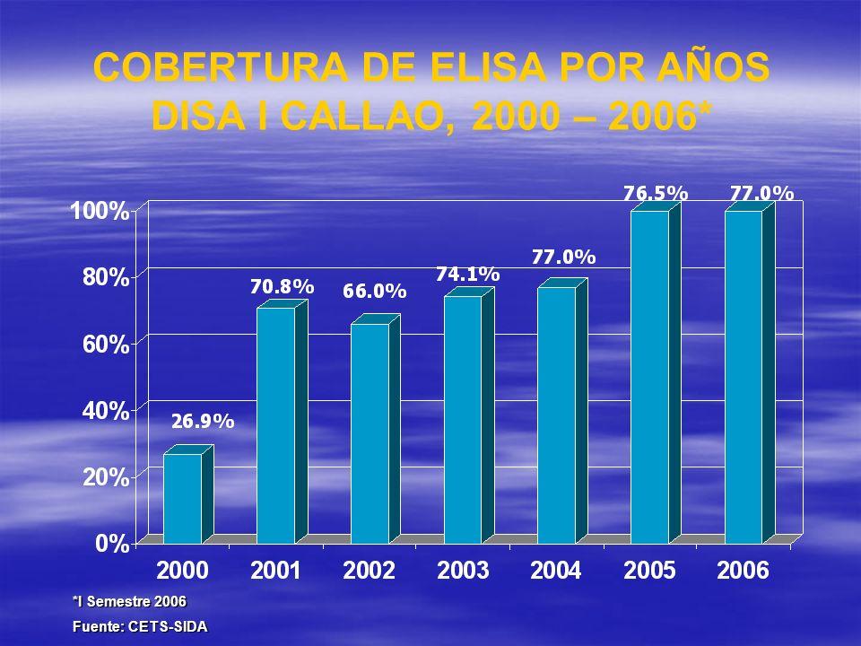 COBERTURA DE ELISA POR AÑOS DISA I CALLAO, 2000 – 2006*