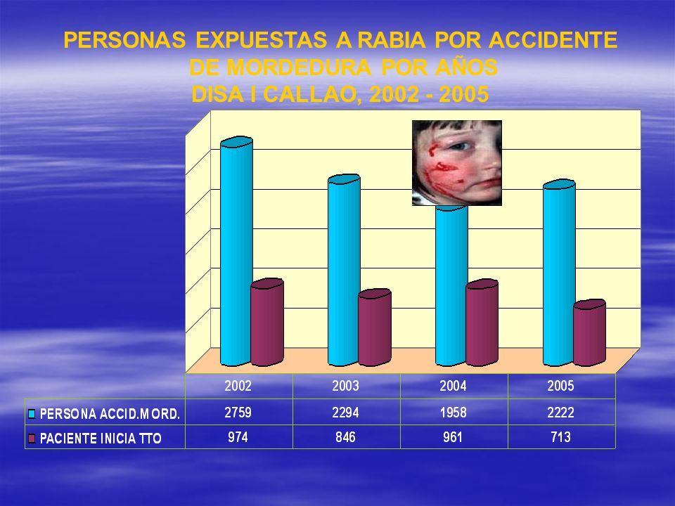 PERSONAS EXPUESTAS A RABIA POR ACCIDENTE