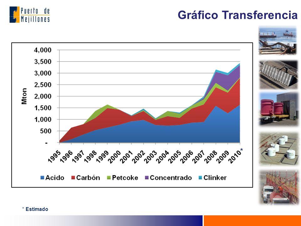 Gráfico Transferencia
