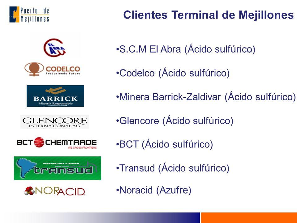 Clientes Terminal de Mejillones