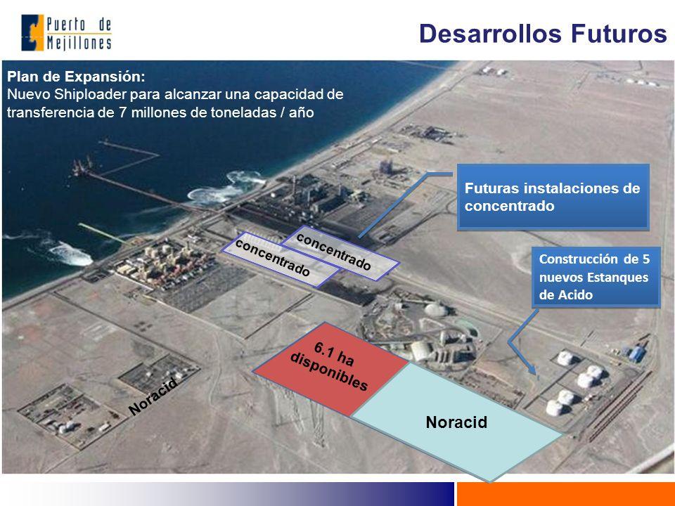 Desarrollos Futuros Noracid Plan de Expansión: