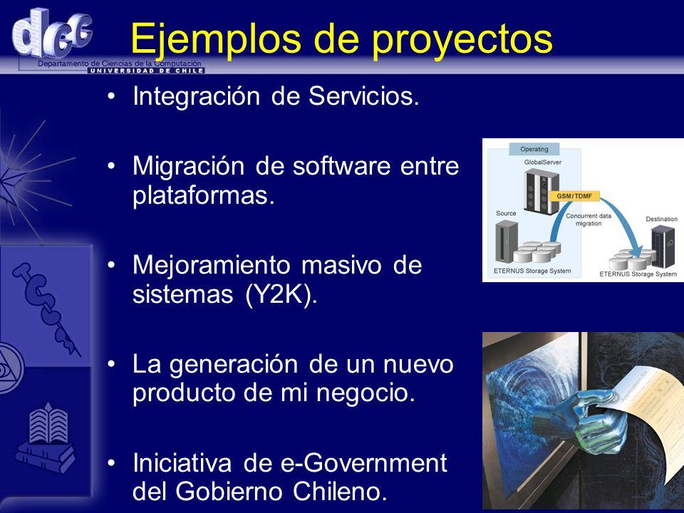 Ejemplos de proyectos Integración de Servicios.