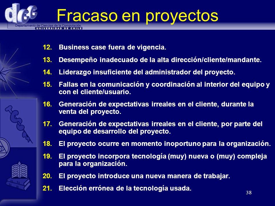 Fracaso en proyectos Business case fuera de vigencia.