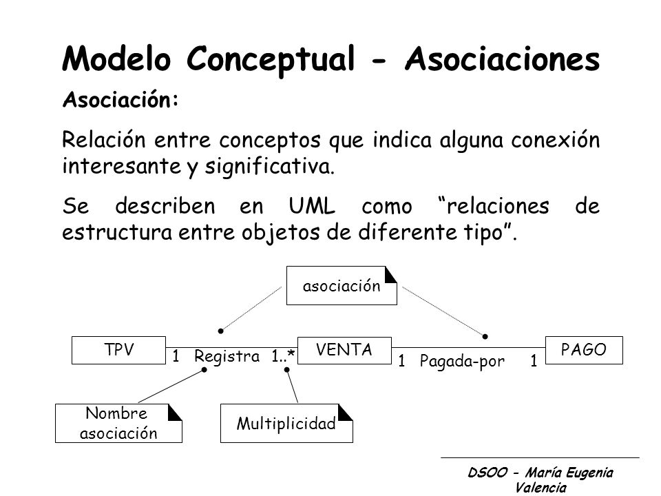 Modelo Conceptual - Asociaciones DSOO - María Eugenia Valencia