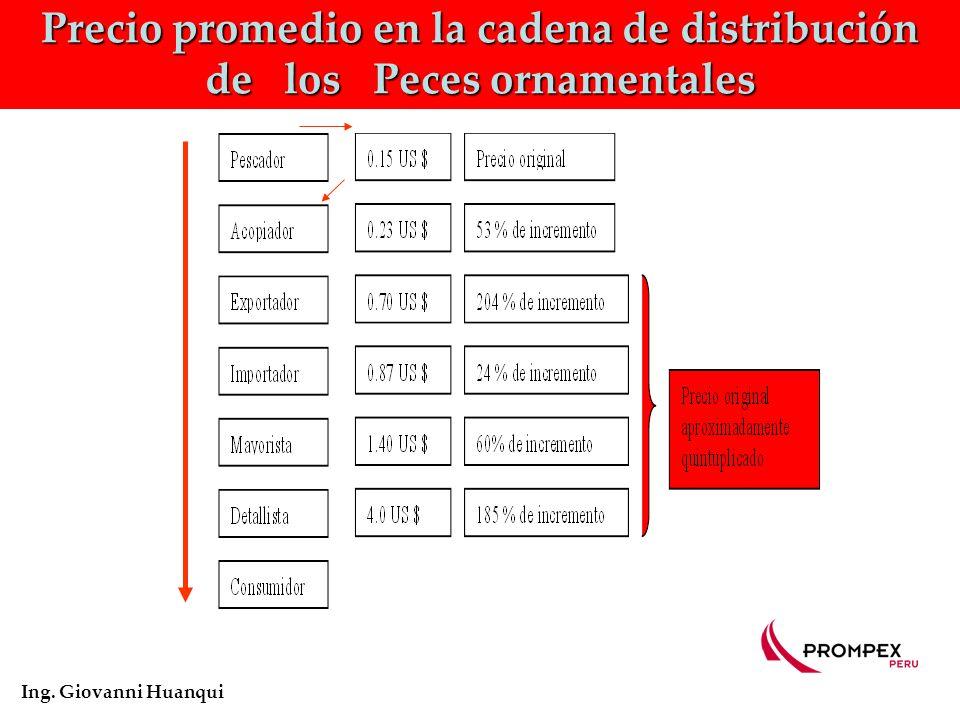 Precio promedio en la cadena de distribución de los Peces ornamentales