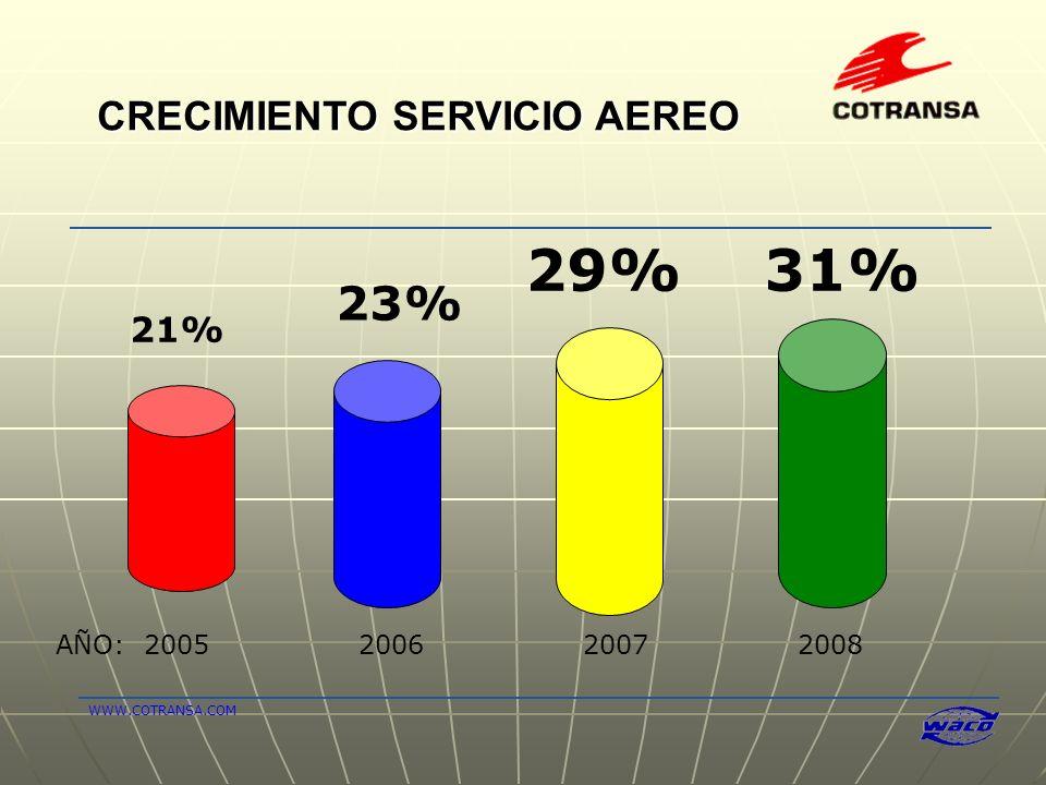 29% 31% 23% CRECIMIENTO SERVICIO AEREO 21% AÑO: 2005 2006 2007 2008