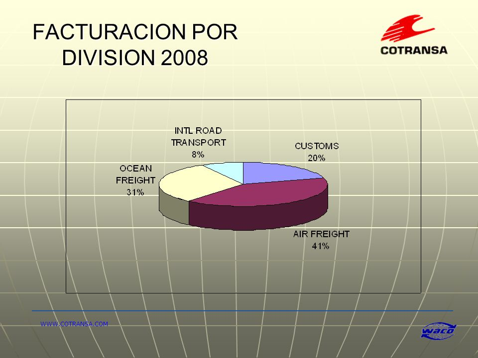 FACTURACION POR DIVISION 2008