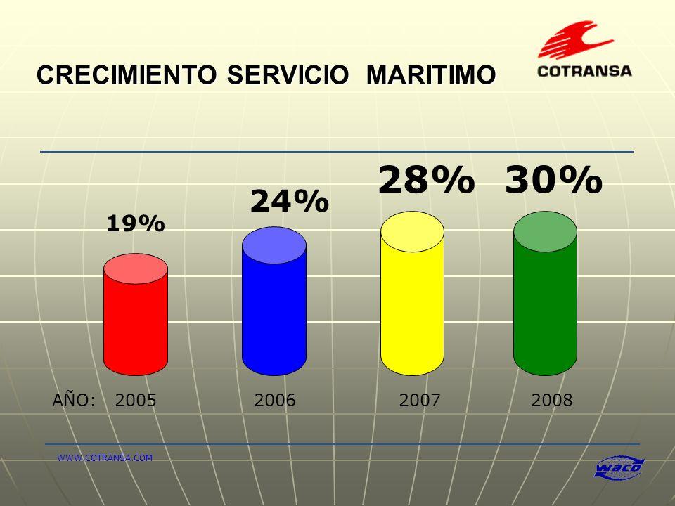 28% 30% 24% CRECIMIENTO SERVICIO MARITIMO 19% AÑO: 2005 2006 2007 2008