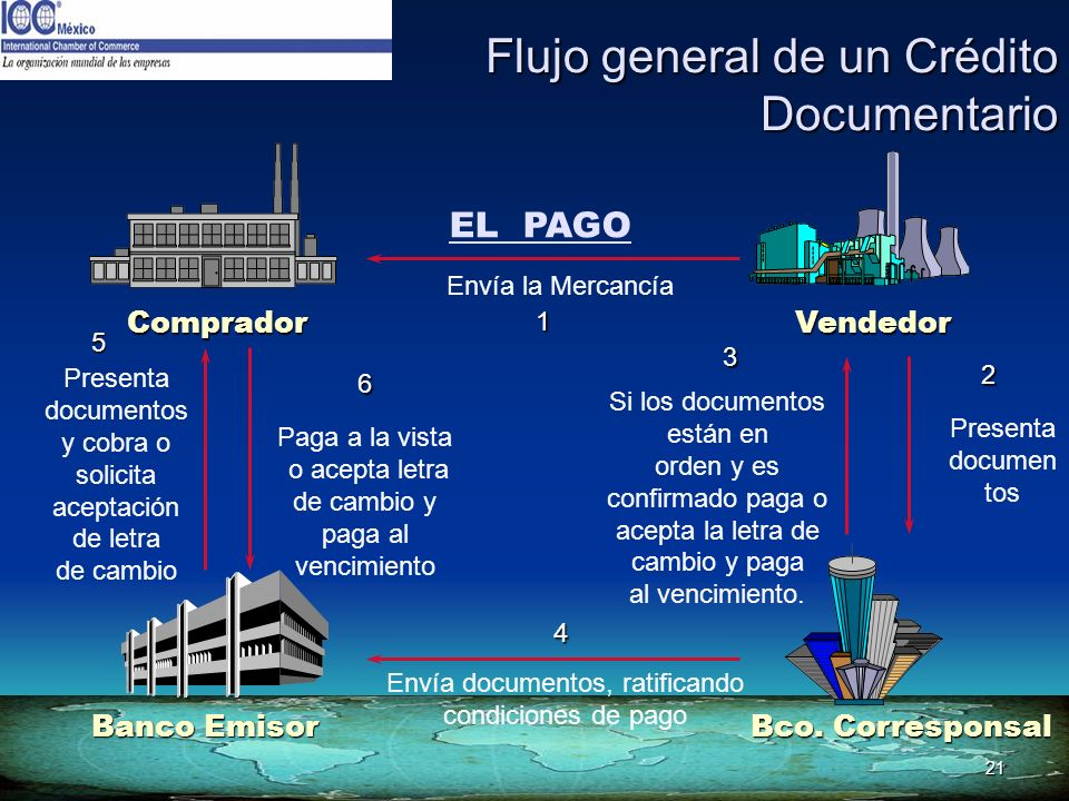 Flujo general de un Crédito Documentario