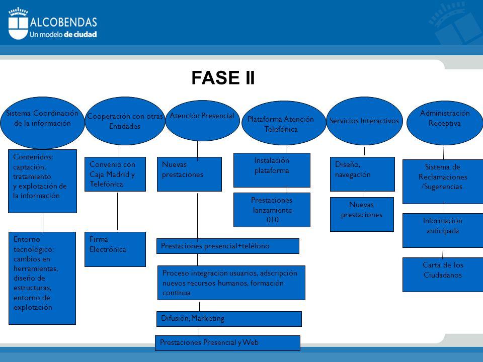 FASE II Sistema Coordinación de la información Cooperación con otras