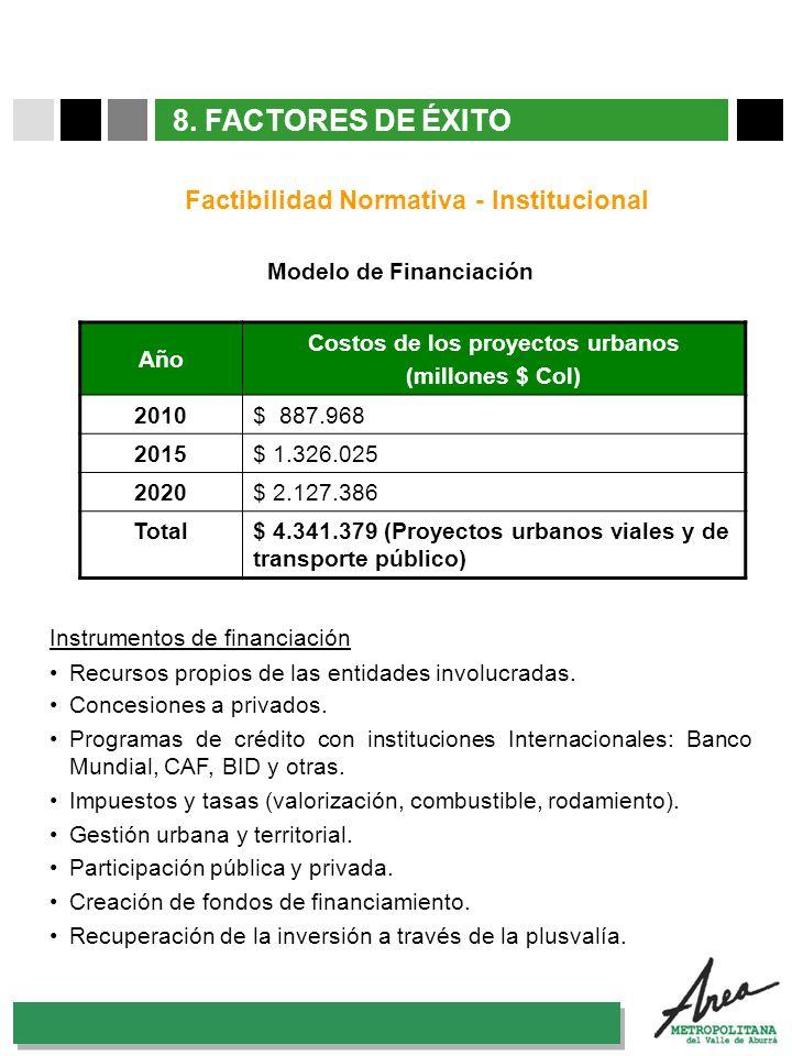 8. FACTORES DE ÉXITO Factibilidad Normativa - Institucional