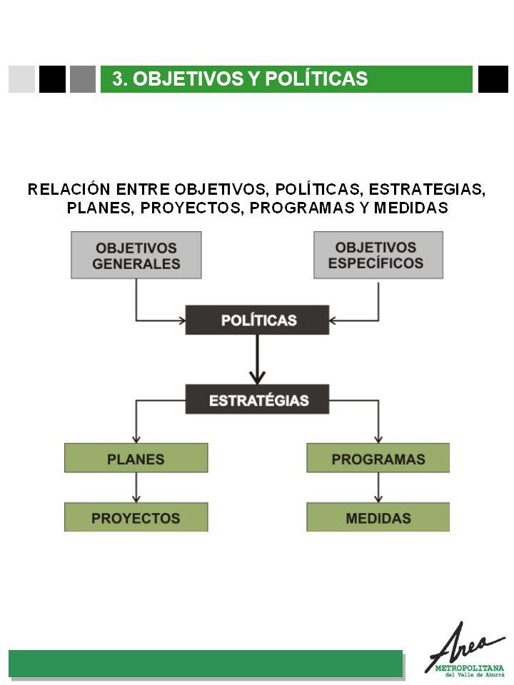 3. OBJETIVOS Y POLÍTICAS