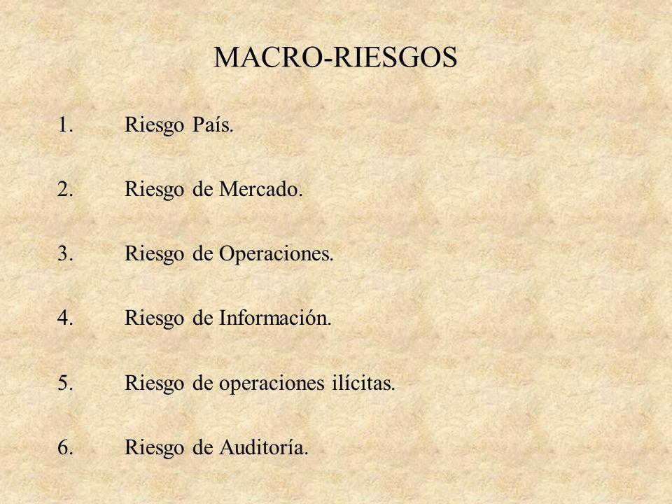 MACRO-RIESGOS 1. Riesgo País. 2. Riesgo de Mercado.