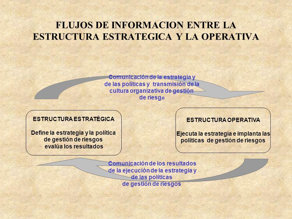 FLUJOS DE INFORMACION ENTRE LA ESTRUCTURA ESTRATEGICA Y LA OPERATIVA