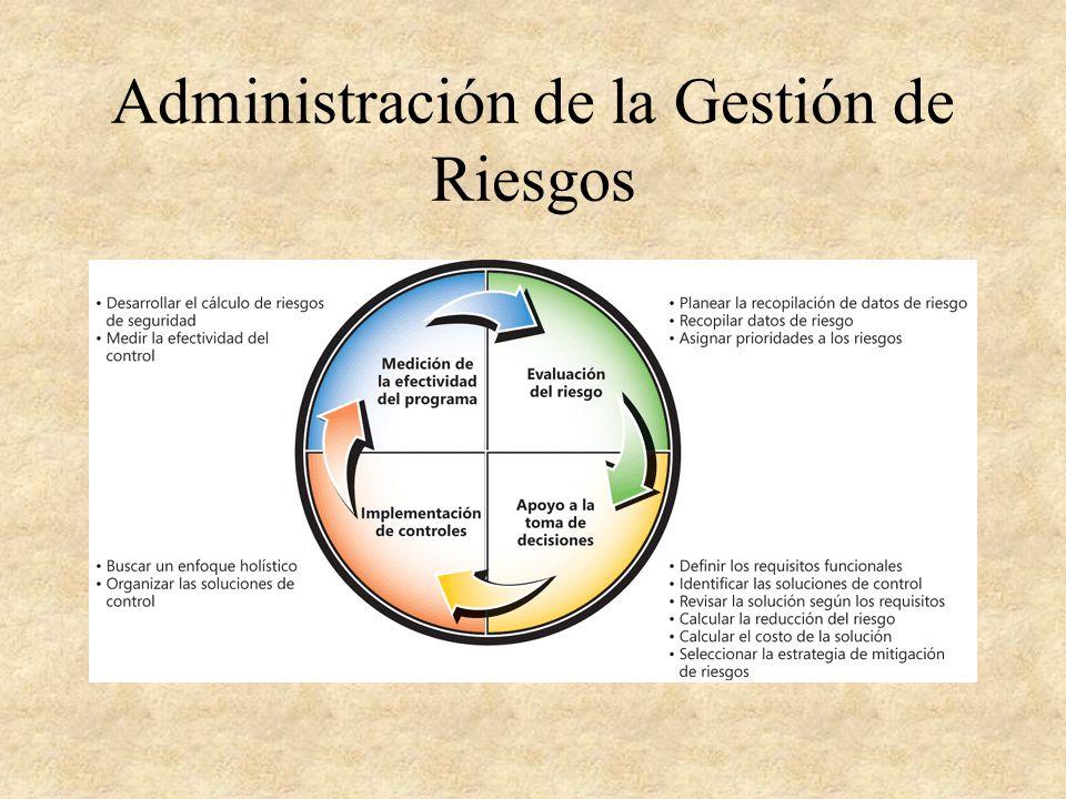 Administración de la Gestión de Riesgos