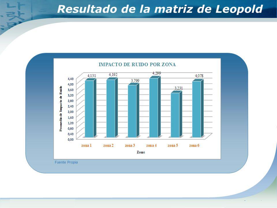 Resultado de la matriz de Leopold
