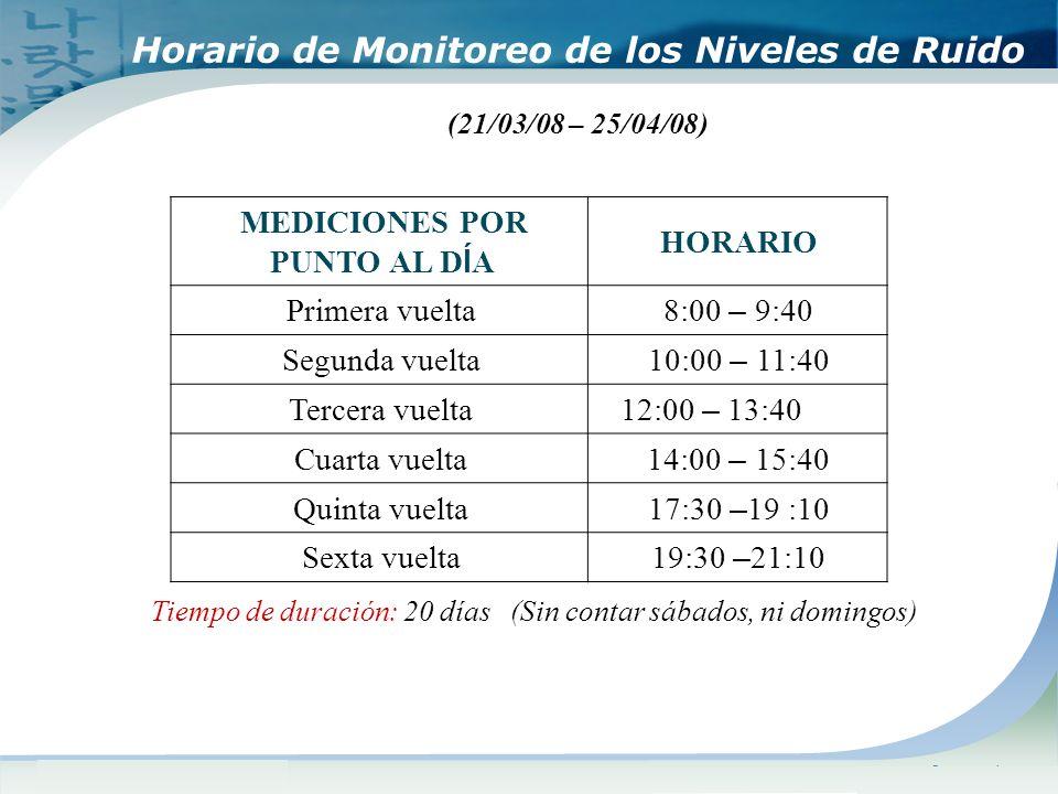 Horario de Monitoreo de los Niveles de Ruido