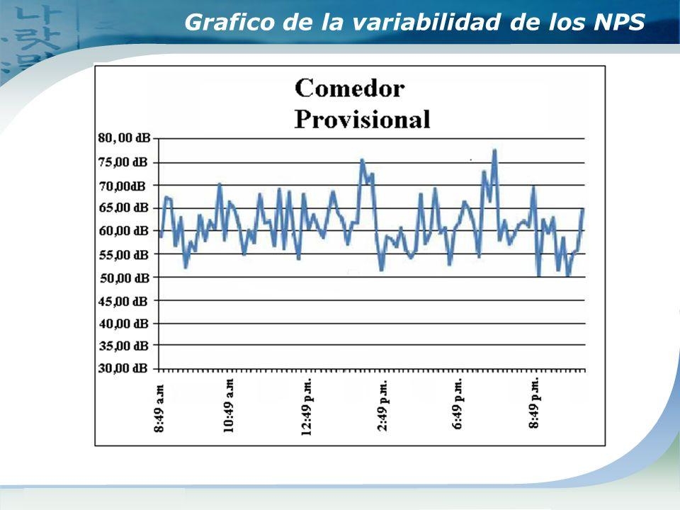Grafico de la variabilidad de los NPS