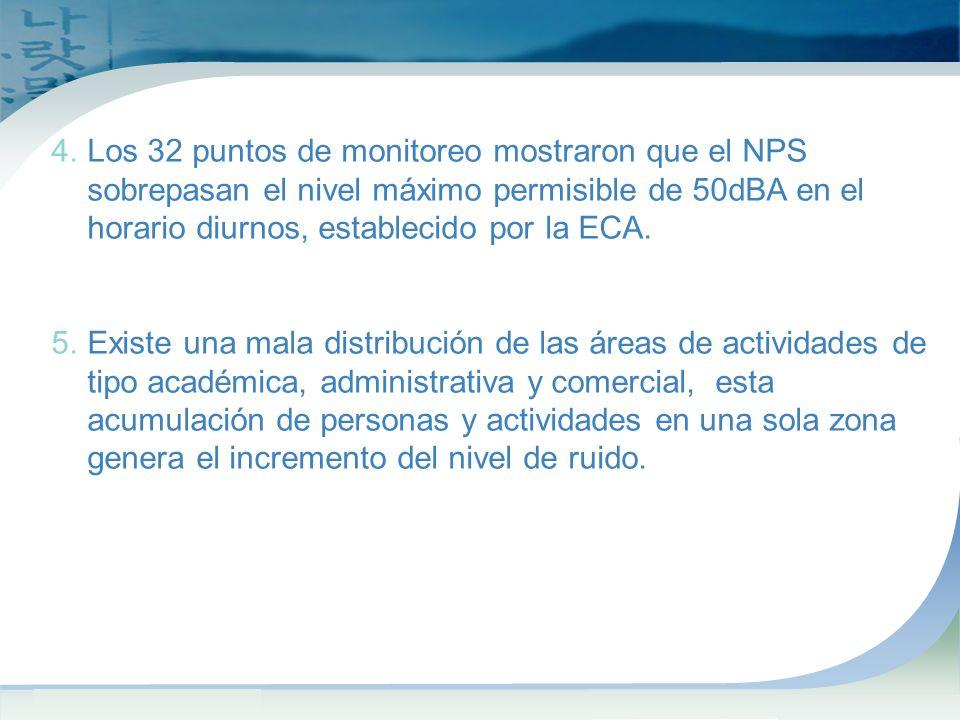 Los 32 puntos de monitoreo mostraron que el NPS sobrepasan el nivel máximo permisible de 50dBA en el horario diurnos, establecido por la ECA.