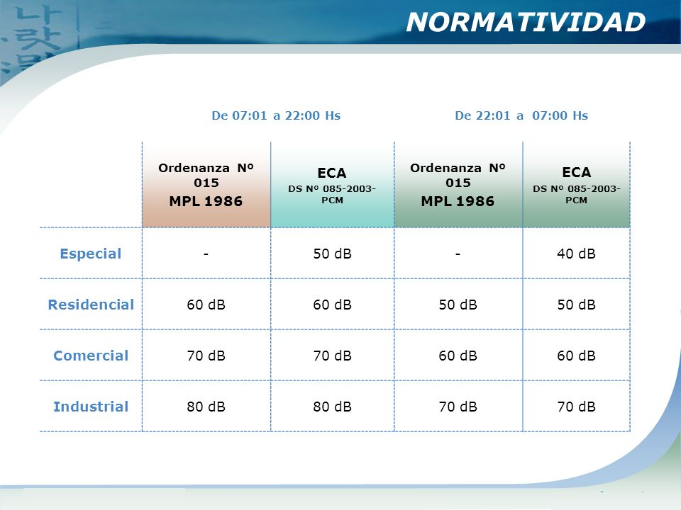 NORMATIVIDAD MPL 1986 ECA Especial - 50 dB 40 dB Residencial 60 dB
