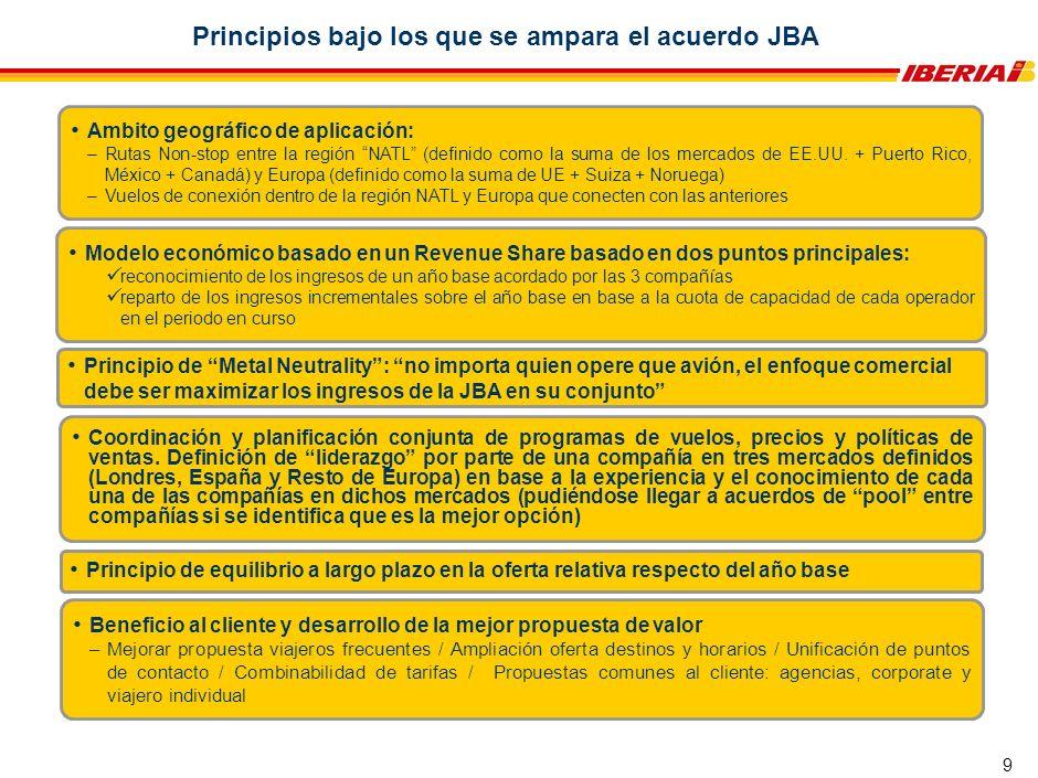 Estructura de Gobierno y equipos de trabajo de la JBA