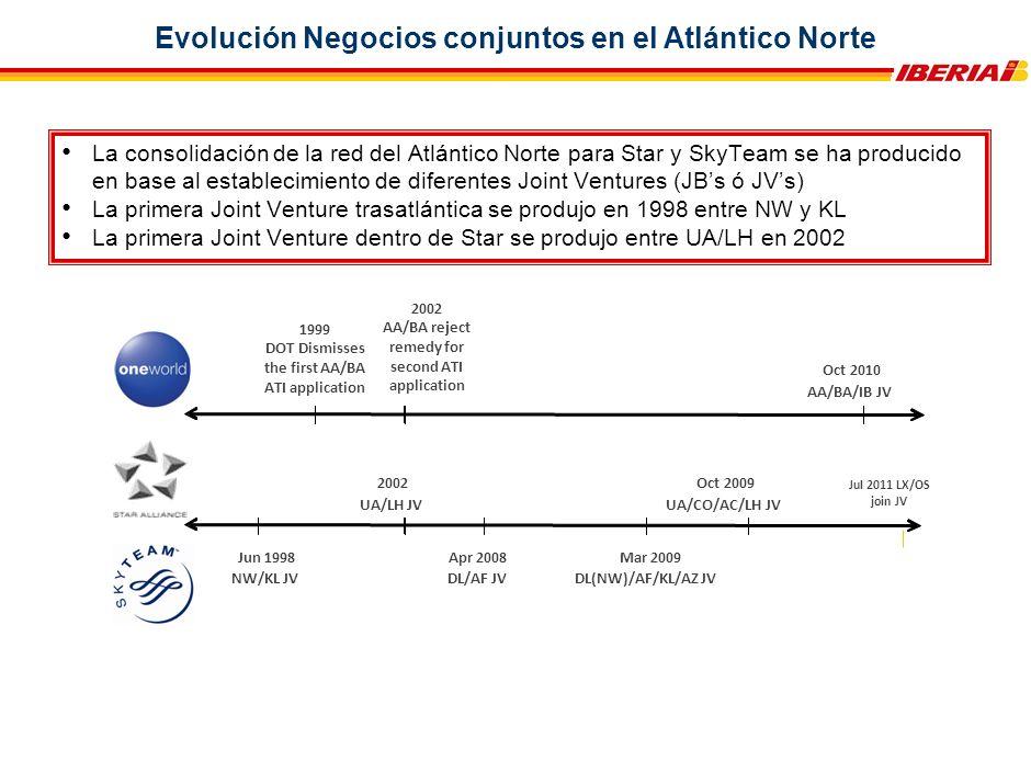 Evolución Negocios conjuntos en el Atlántico Norte