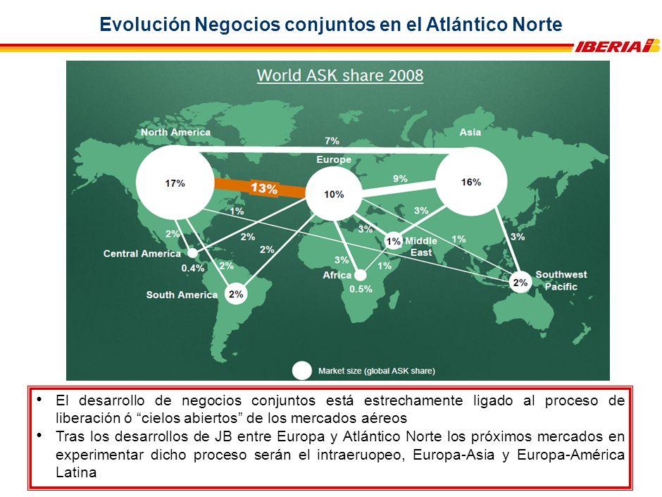 Principales magnitudes de la JBA trasatlántica en OneWorld