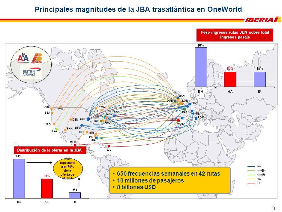 Principios bajo los que se ampara el acuerdo JBA