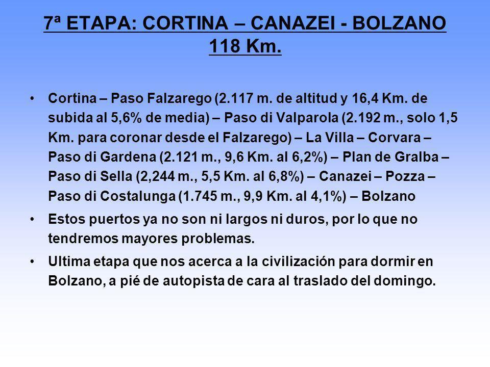 7ª ETAPA: CORTINA – CANAZEI - BOLZANO 118 Km.