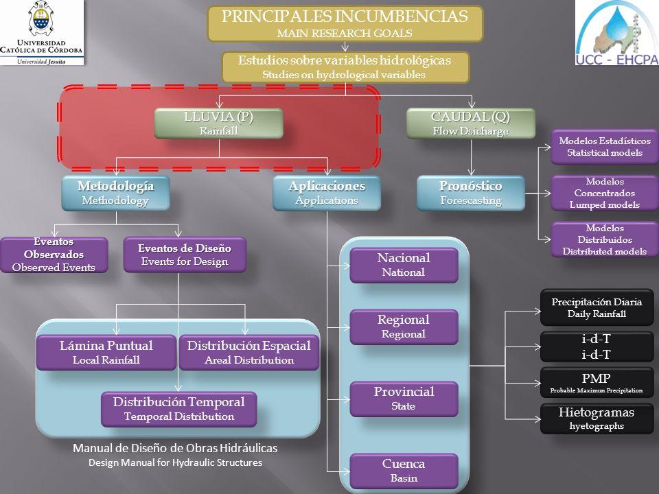 PRINCIPALES INCUMBENCIAS