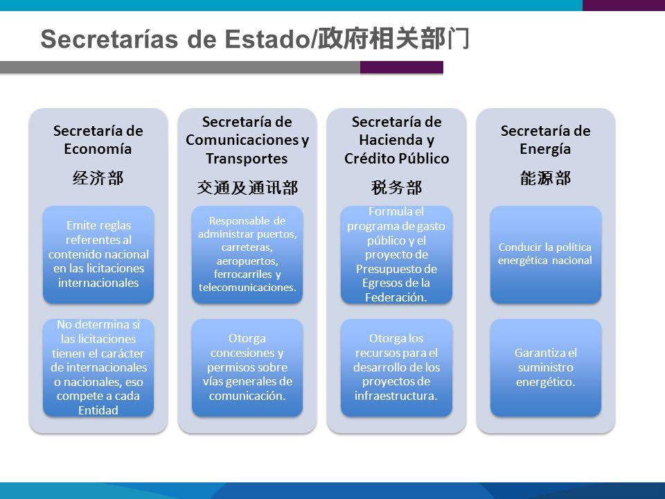 Secretarías de Estado/政府相关部门