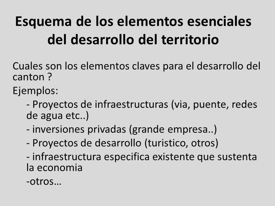 Esquema de los elementos esenciales del desarrollo del territorio