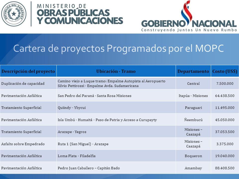 Cartera de proyectos Programados por el MOPC