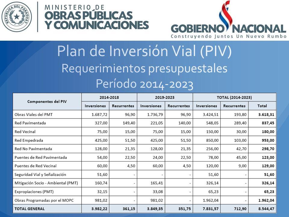 Plan de Inversión Vial (PIV) Requerimientos presupuestales Período 2014-2023