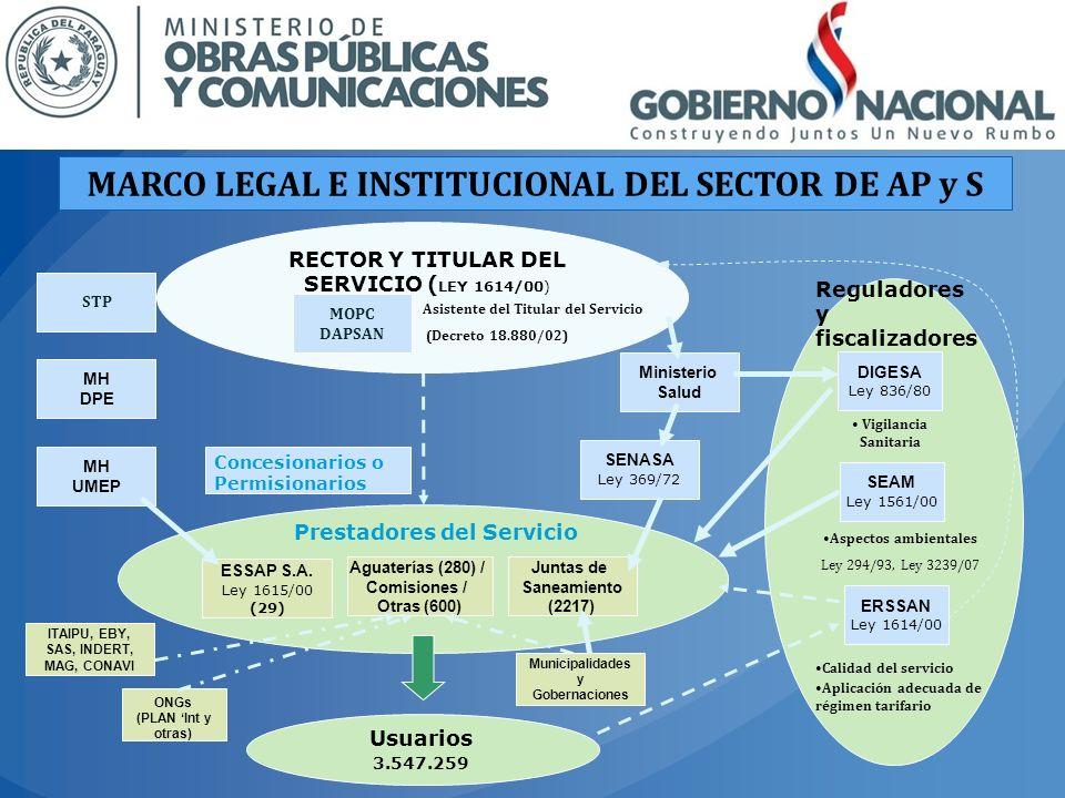 MARCO LEGAL E INSTITUCIONAL DEL SECTOR DE AP y S