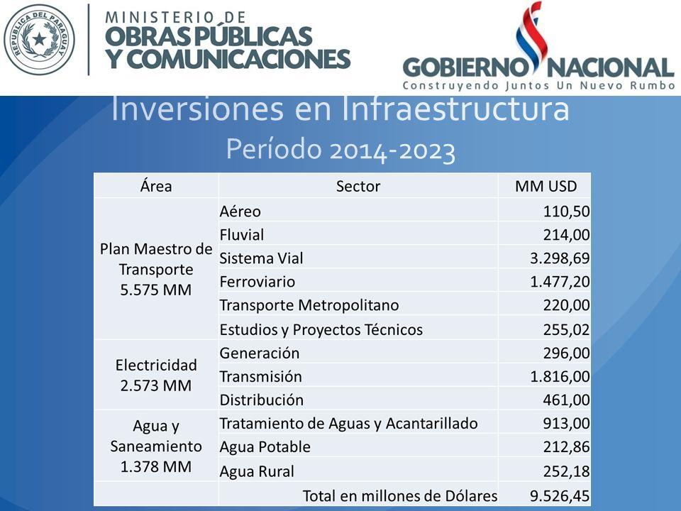 Inversiones en Infraestructura Período 2014-2023