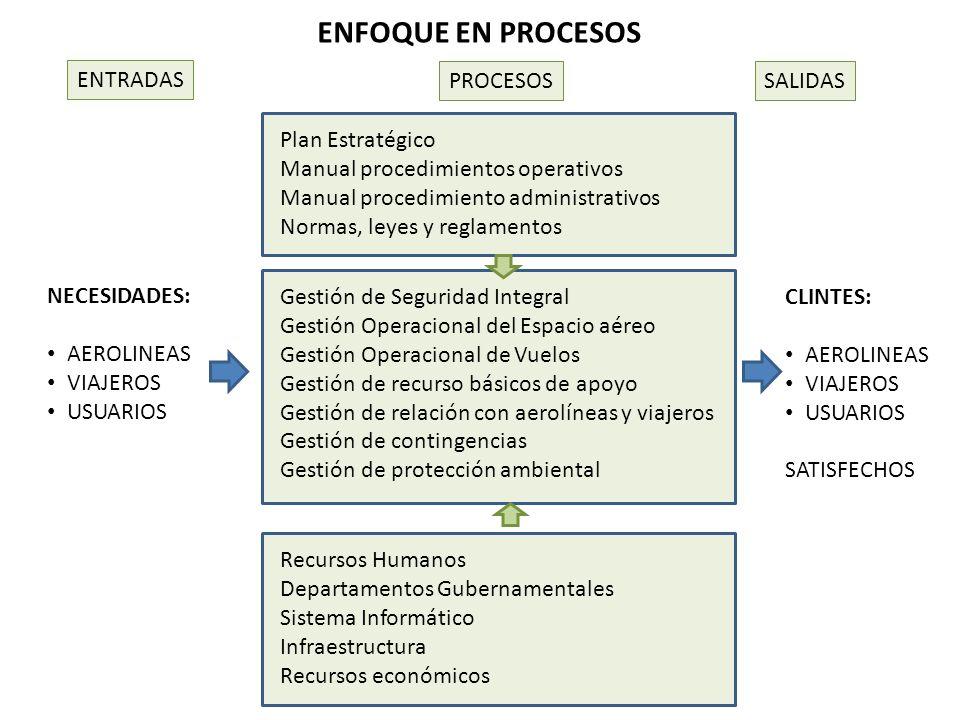 ENFOQUE EN PROCESOS ENTRADAS PROCESOS SALIDAS Plan Estratégico