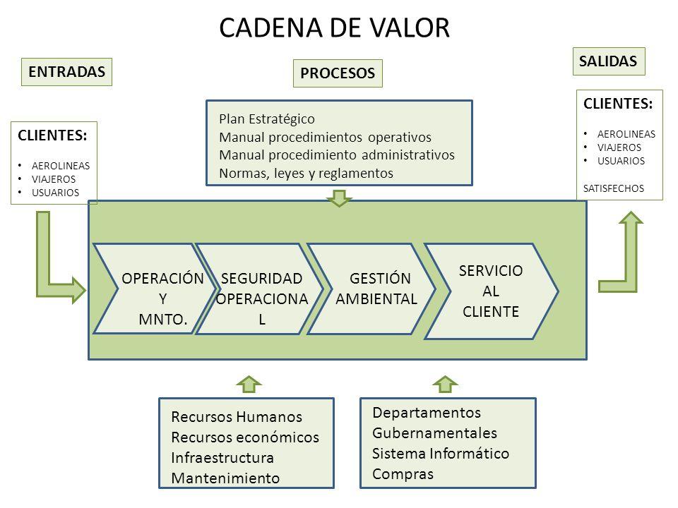 CADENA DE VALOR SALIDAS ENTRADAS PROCESOS CLIENTES: CLIENTES: